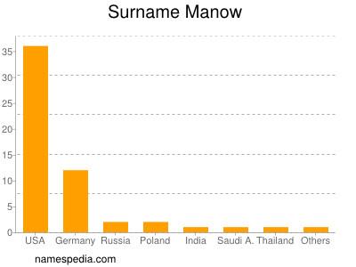 Surname Manow