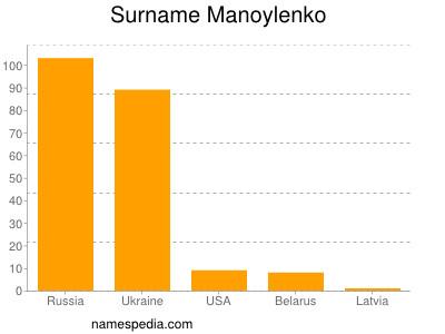Surname Manoylenko