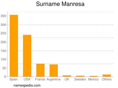 Surname Manresa