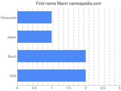 Given name Manri
