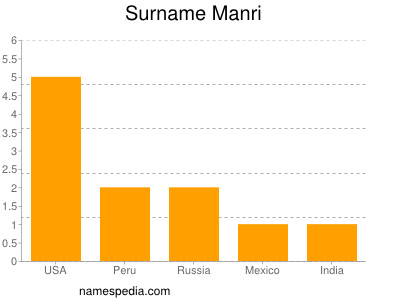 Surname Manri