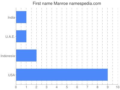 Given name Manroe
