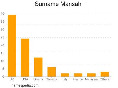 Surname Mansah