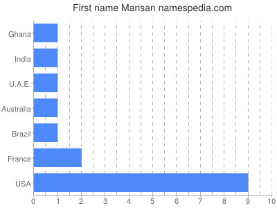 Given name Mansan