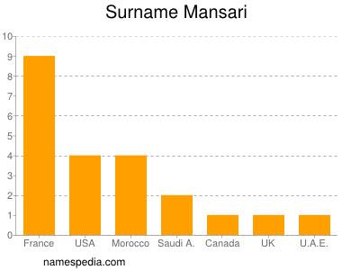 Surname Mansari