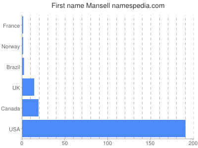 Given name Mansell