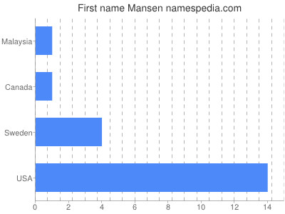 Given name Mansen