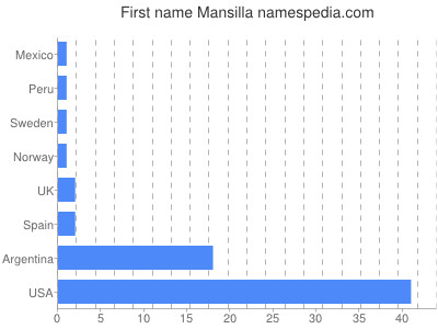 Given name Mansilla