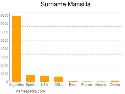 Surname Mansilla