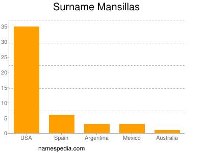 Surname Mansillas