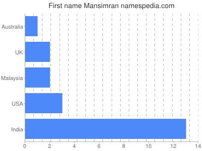 Given name Mansimran