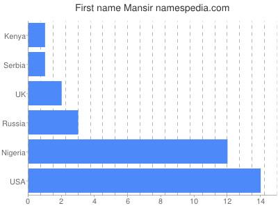 Given name Mansir