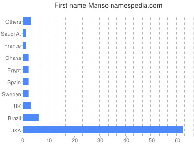 Given name Manso