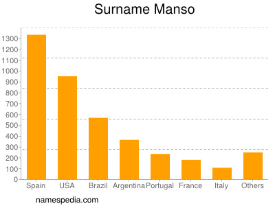 Surname Manso