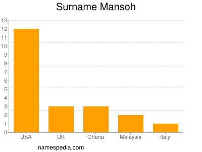 Surname Mansoh