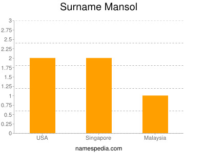 Surname Mansol