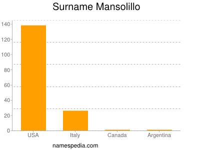 Surname Mansolillo