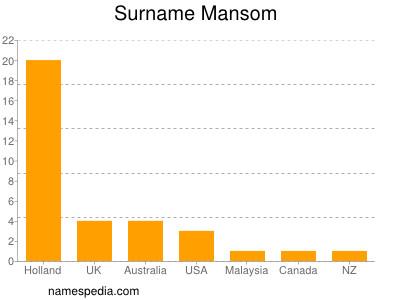 Mansom - naam, betekenis en oorsprong