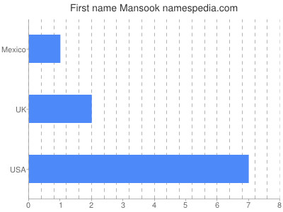 Given name Mansook