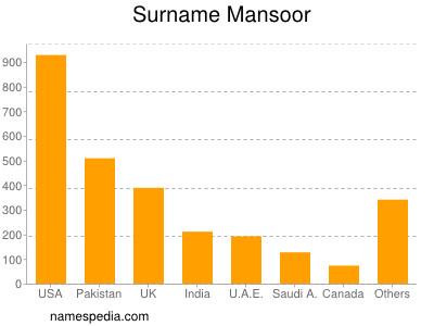 Surname Mansoor