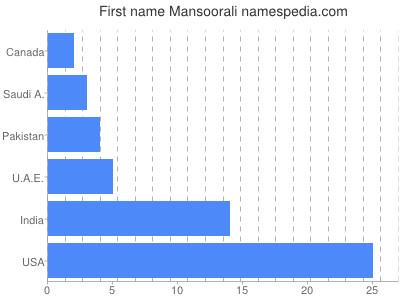 Given name Mansoorali