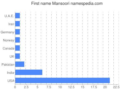 Given name Mansoori