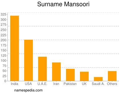 Surname Mansoori