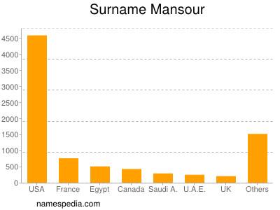 Surname Mansour