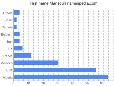 Given name Mansouri