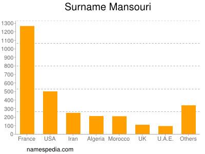 Surname Mansouri