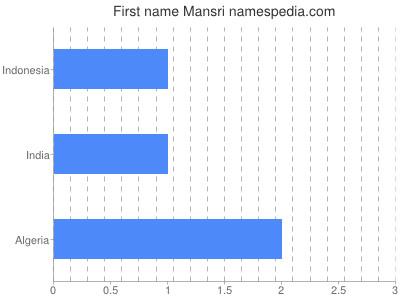 Given name Mansri