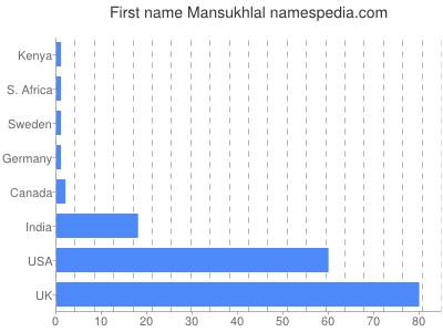 Given name Mansukhlal