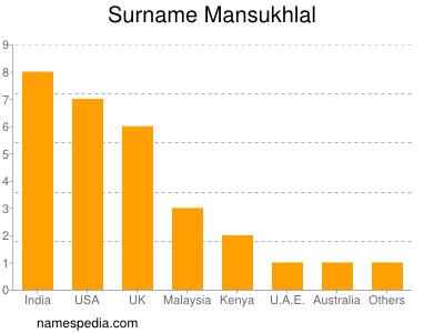 Surname Mansukhlal