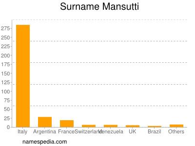 Surname Mansutti