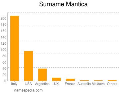 Surname Mantica