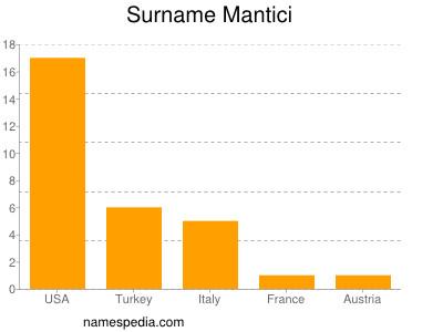 nom Mantici