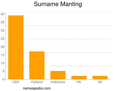 Surname Manting