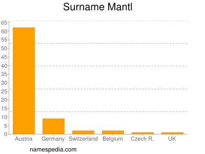 Surname Mantl
