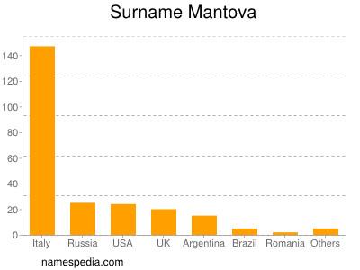 Surname Mantova