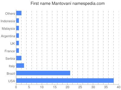 Given name Mantovani