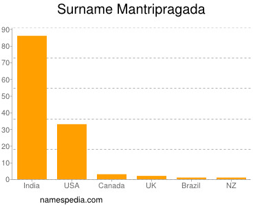 Surname Mantripragada