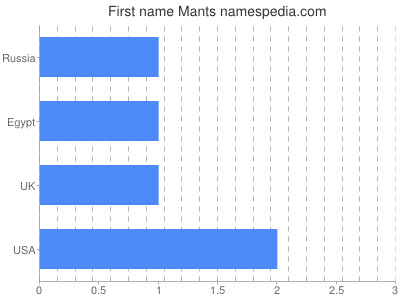 Given name Mants