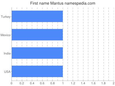 Given name Mantus
