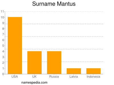 Surname Mantus