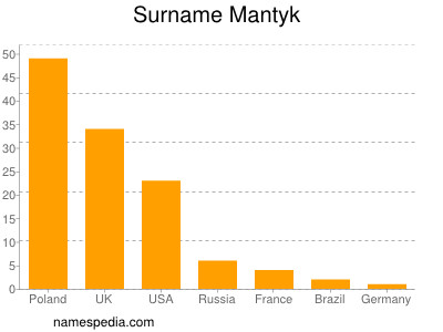 Surname Mantyk