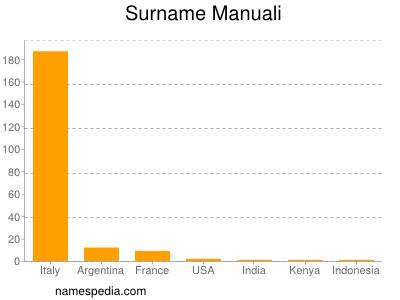 Surname Manuali