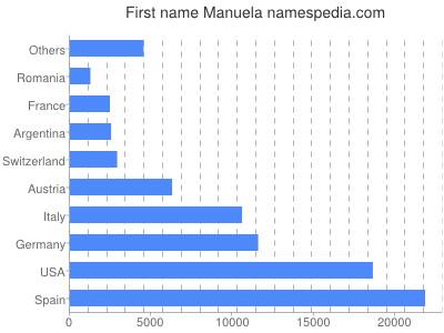 Given name Manuela