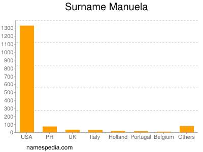 Surname Manuela