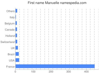 Given name Manuelle