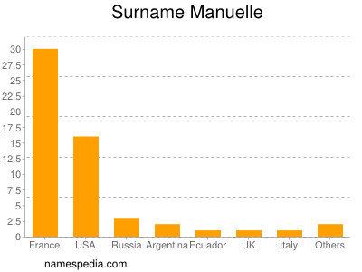 Surname Manuelle